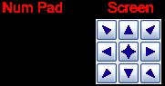 Ejemplo sobre las posiciones del Numpad y posiciones de la pantalla