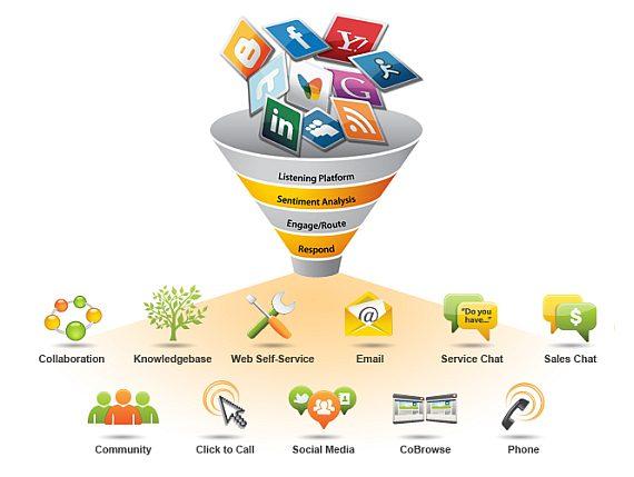 SR-diagrama-funner-cliente-social