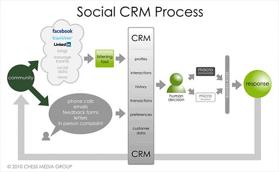 Proceso de captación clientes sociales en un Social CRM