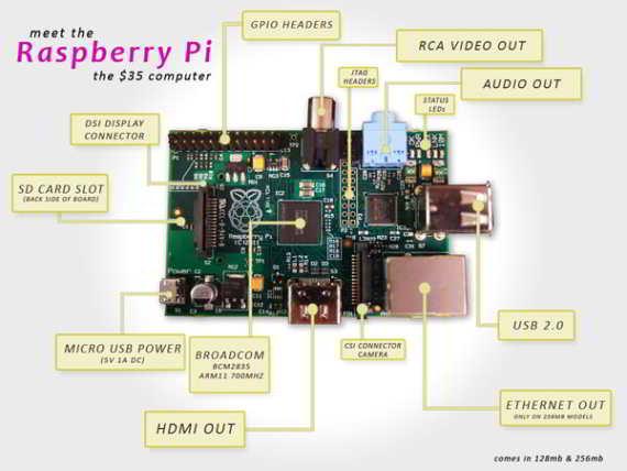 Diagrama en bloque de Raspberry